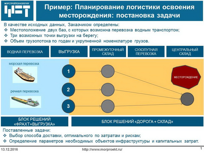 Пример решении задач по транспортной логистике транспортная задача виды и методы решения